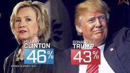 Trump le pisa los talones a Clinton