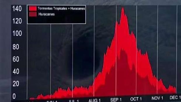 """[TLMD - McAllen] ¿Cuándo es el """"pico"""" de la temporada de huracanes?"""